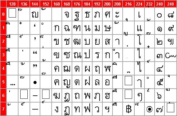 Thai Character Set